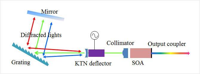 Littman-Metcalf external cavity laser