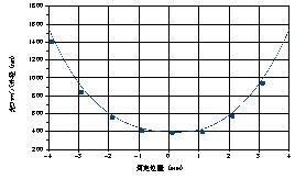 Tapering profile of optical nanofiber